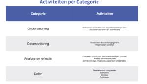 Activiteiten practoraat per categorie