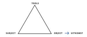Driehoek activiteit